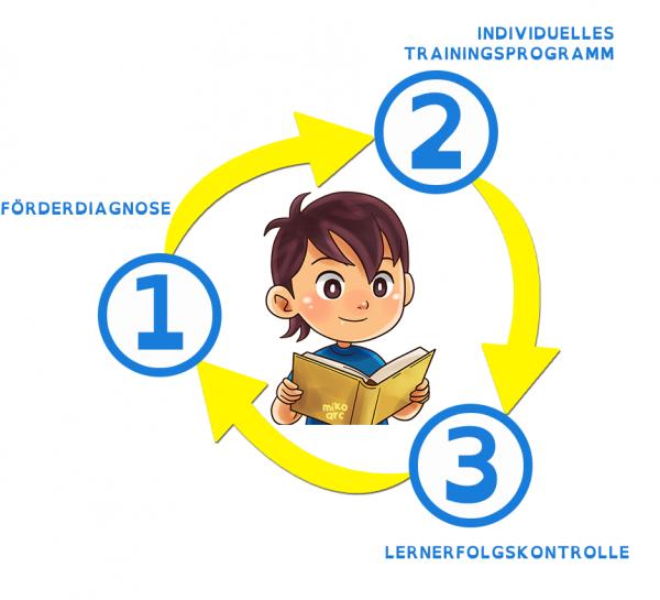 """Online-Diagnose- und Lernprogramm """"Lern- & Fernförderung (LFF)"""""""